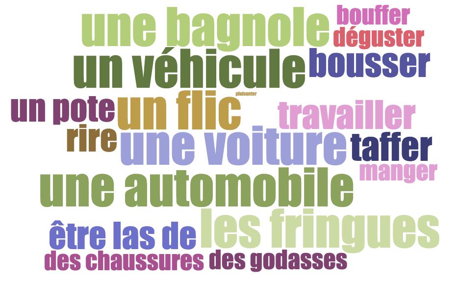 Les registres de langue : le langage familier, courant, soutenu